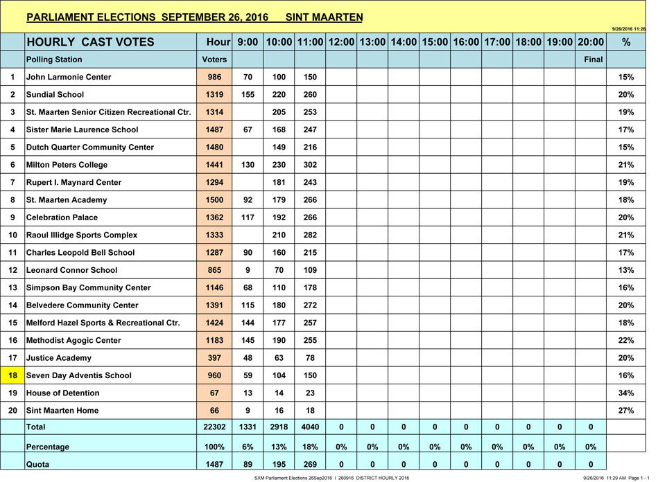SXM Parliament Elections 26Sep2016 I HOURLY 11AM 260916