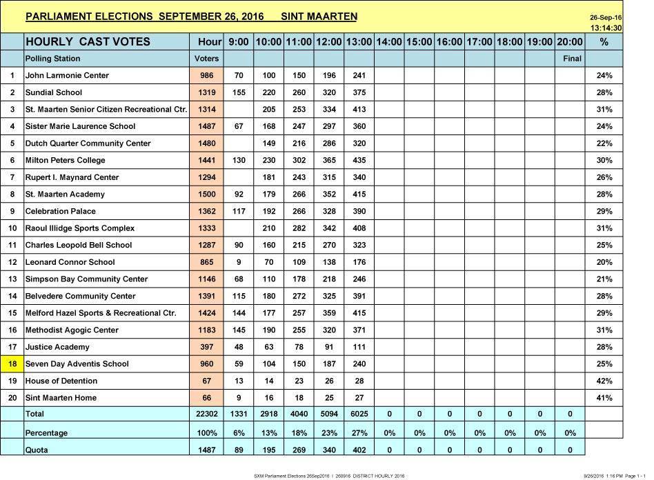 SXM Parliament Elections 26Sep2016 I HOURLY 1 PM