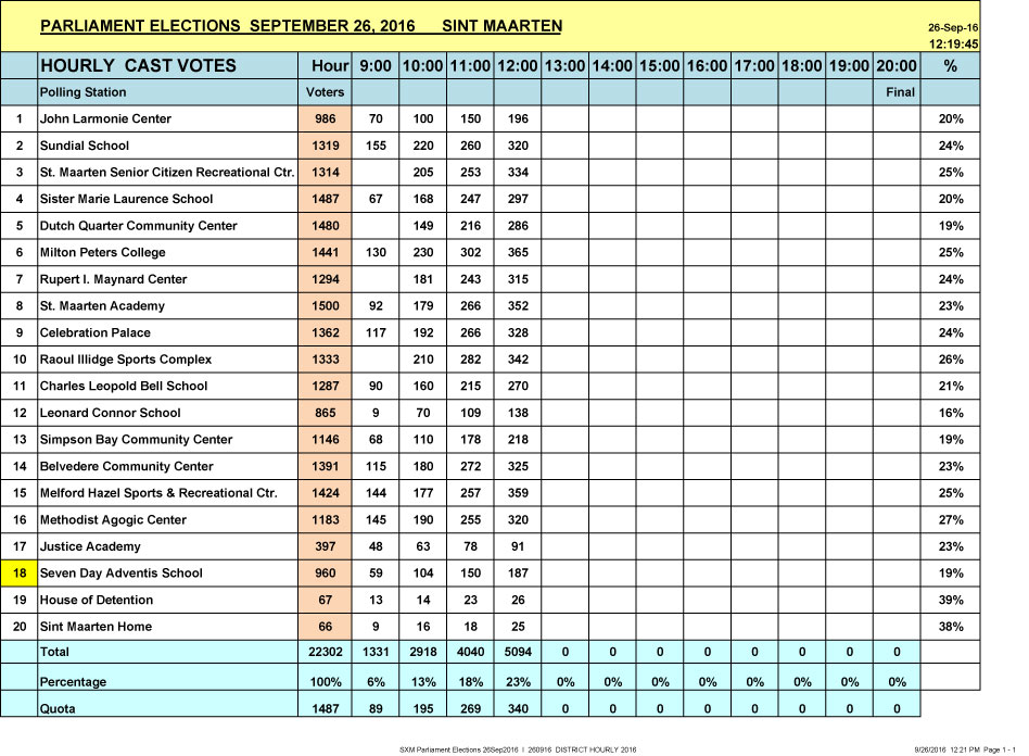 SXM Parliament Elections 26Sep2016 I HOURLY 12PM