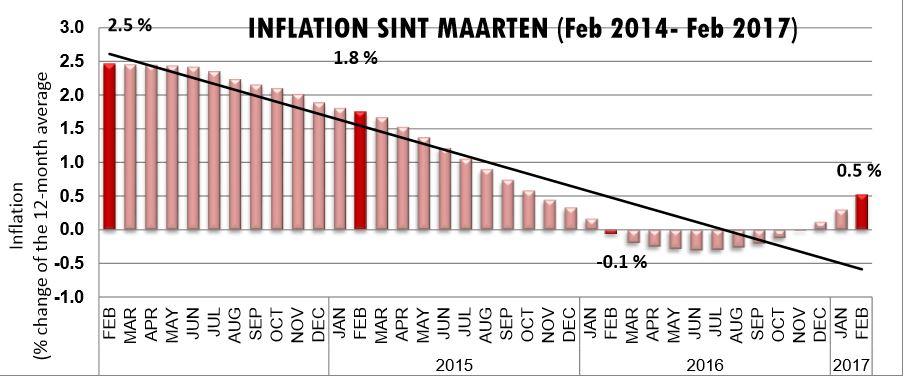 statsinflation020729017